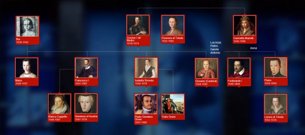 Diagram of Medici family tree