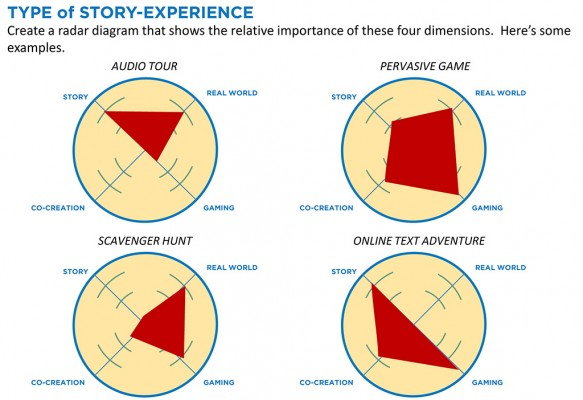 "4 examples of Robert Pratten's ""Transmedia Radar Diagrams"""